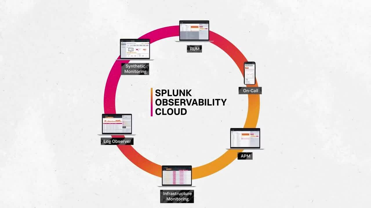 Splunk Observability Cloud Cutting through the complexity of modern applications