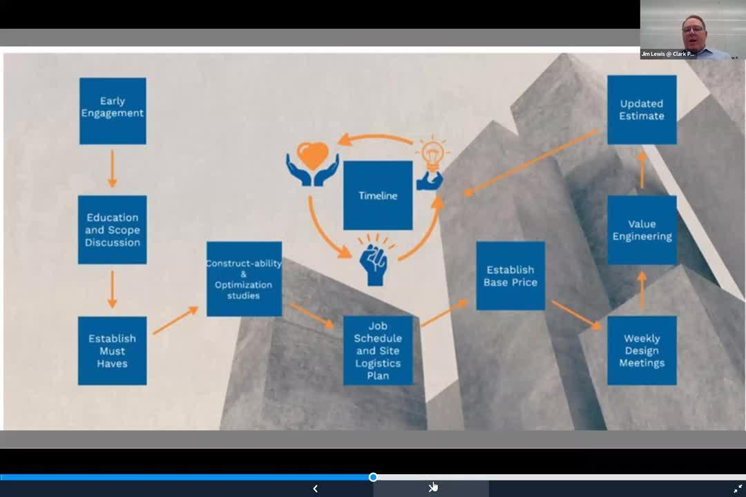 Webisode - Collaborative Design November 2020