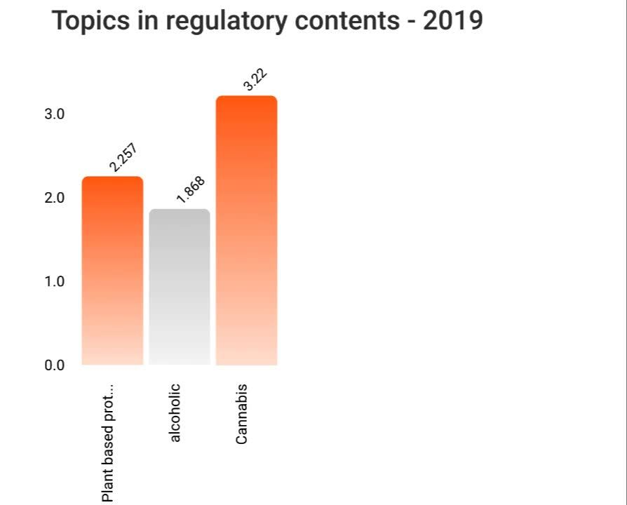 Regulatory contents 2019