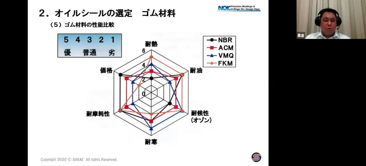 Oリング・オイルシール技術講座 第3回オイルシール設計・選定編