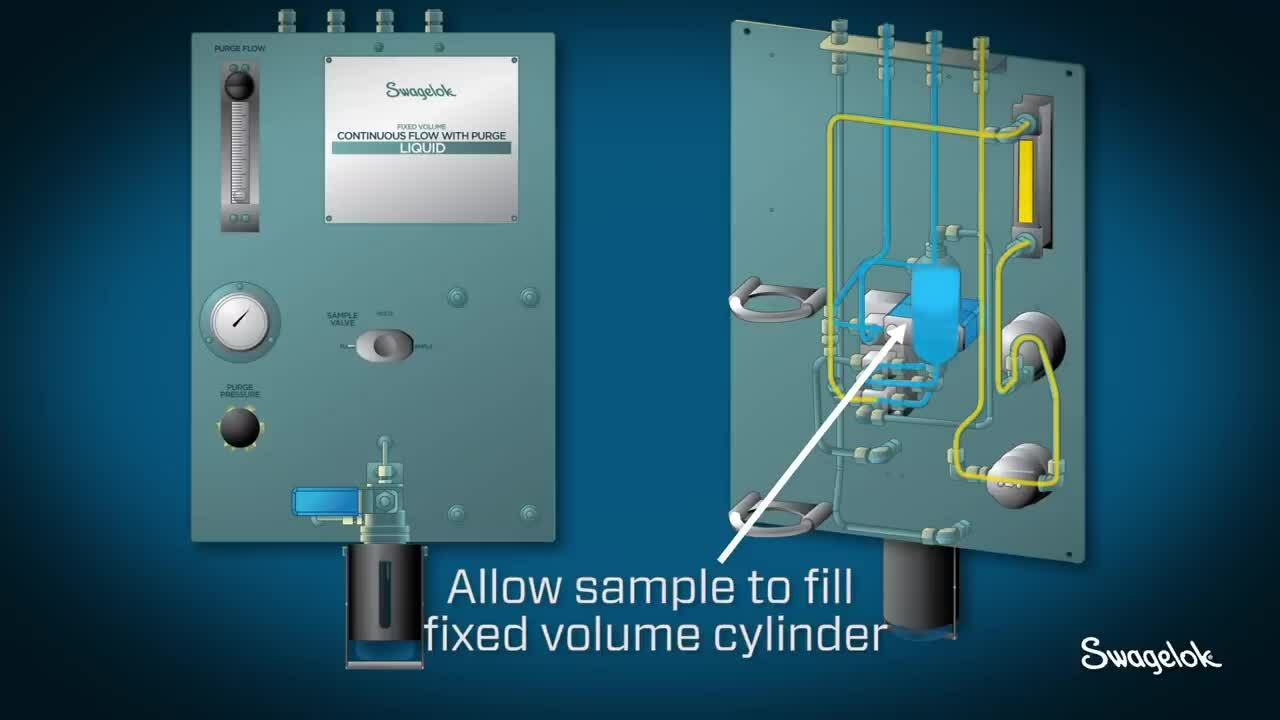 Grab Sample Continuous Flow With Purge _ Solutions Spotlight _ Swagelok [2020]