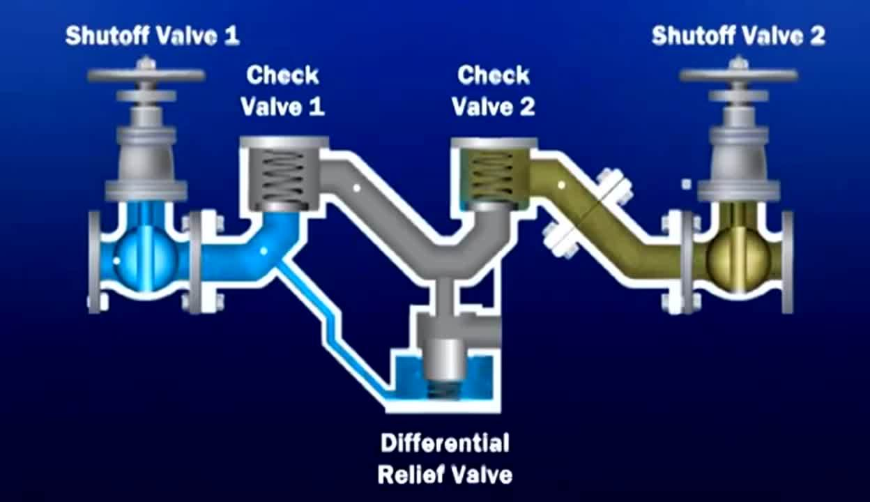 AWWA-Backflow-Prevention-&-Cross-Connection-Control-Applications-&-Installations