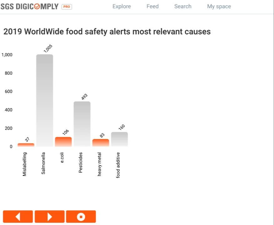 Food Safety Alerts