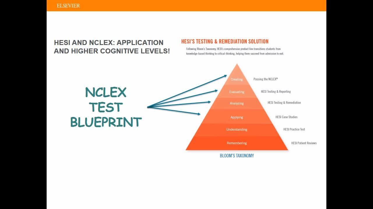 NCLEX Detailed Test Plan and HESI Testing: A Perfect Match!