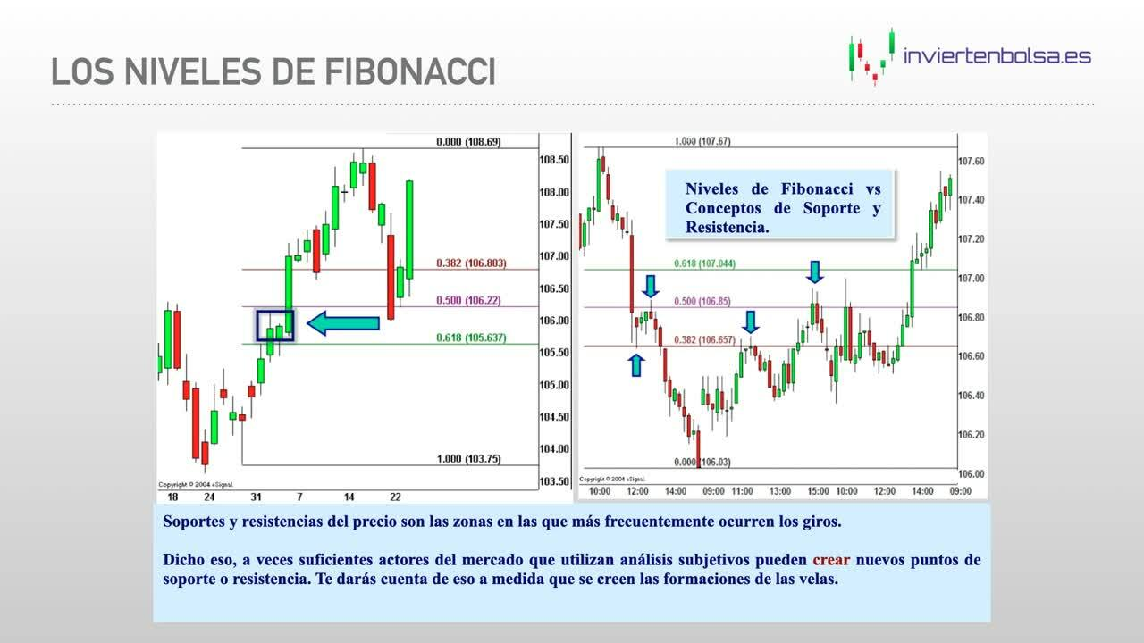 VOD - Retrocesos - 03 Fibonacci y conclusión