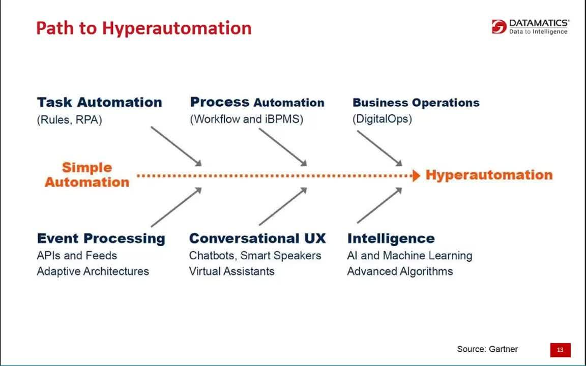 Hyperautomation - A new path to Digital Transformation