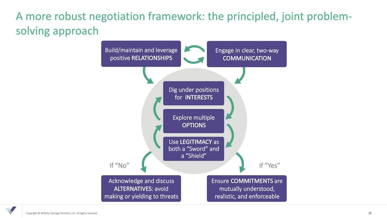 Enhancing Negotiation 05