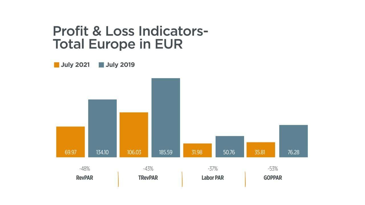 P&L total Europe-1