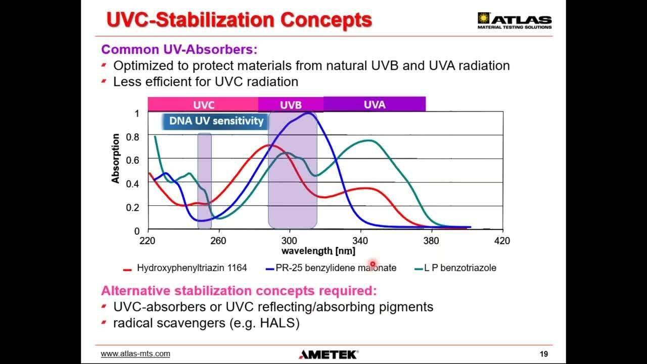 20210617_Vorschauvideo_Nurturing 2.0_Level9_Online Seminar UVC Testing_Atlas