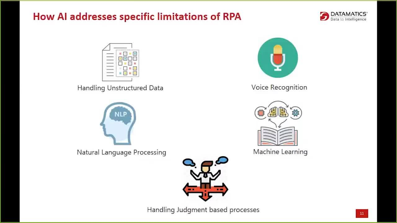 How AI is Transforming the way Enterprises use RPA-Final