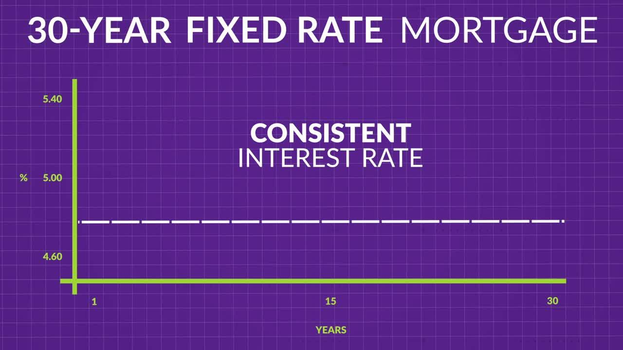 Image showing the how the interest rate remains consistent for 30 years