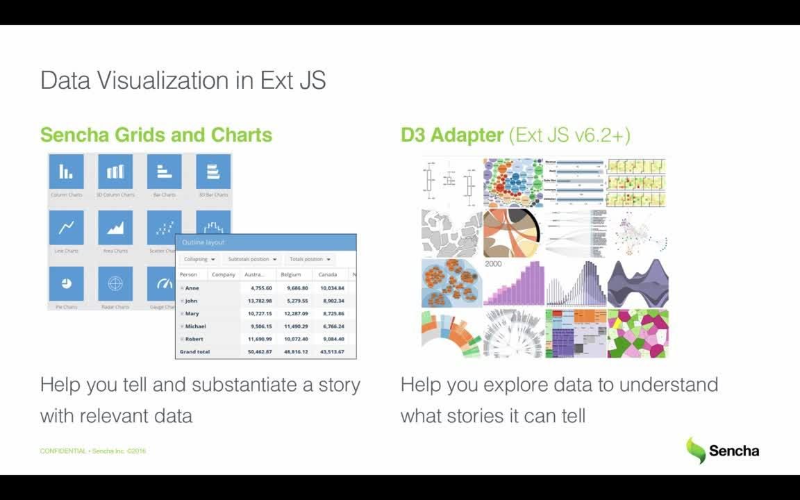 Adding D3 visualizations to your Ext JS app