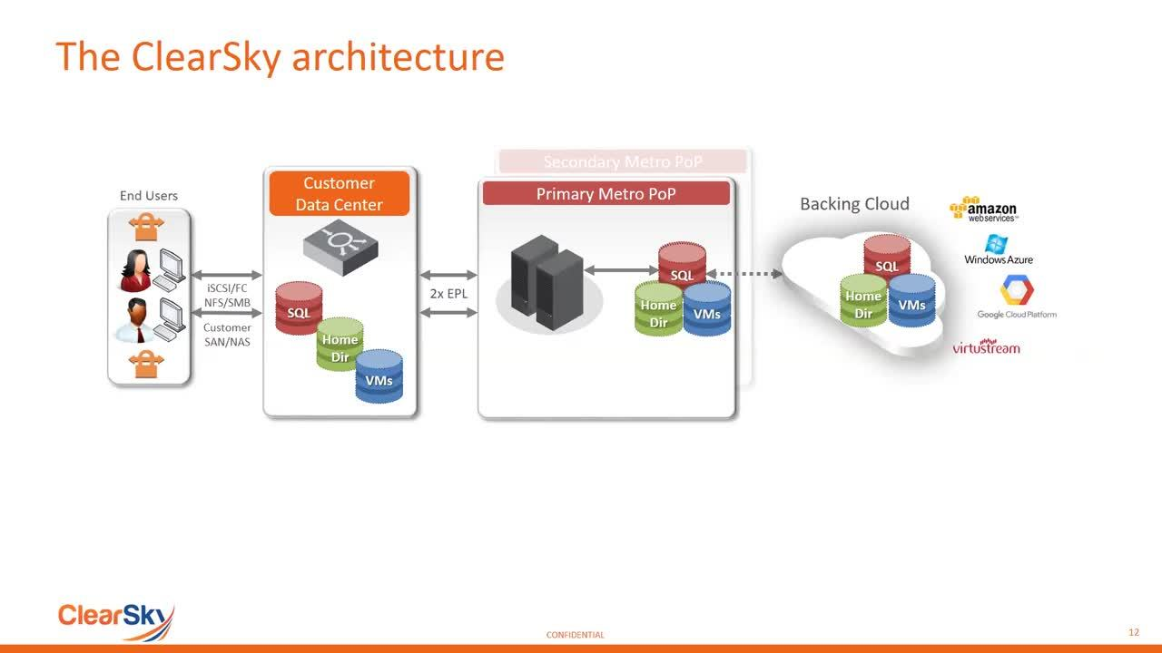 Get to the Cloud for DR, Eliminate Secondary Storage