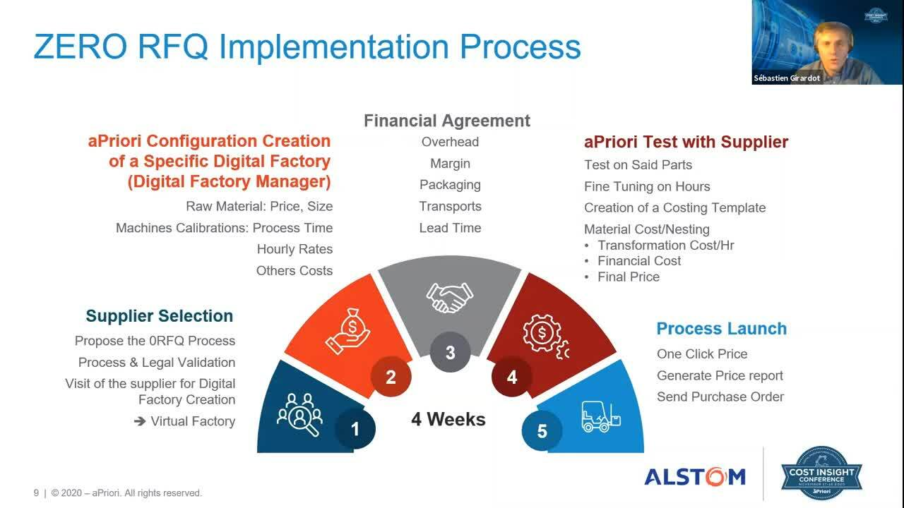 Zero RFQ Process - Alstom - Zero RFQ Implementation Process