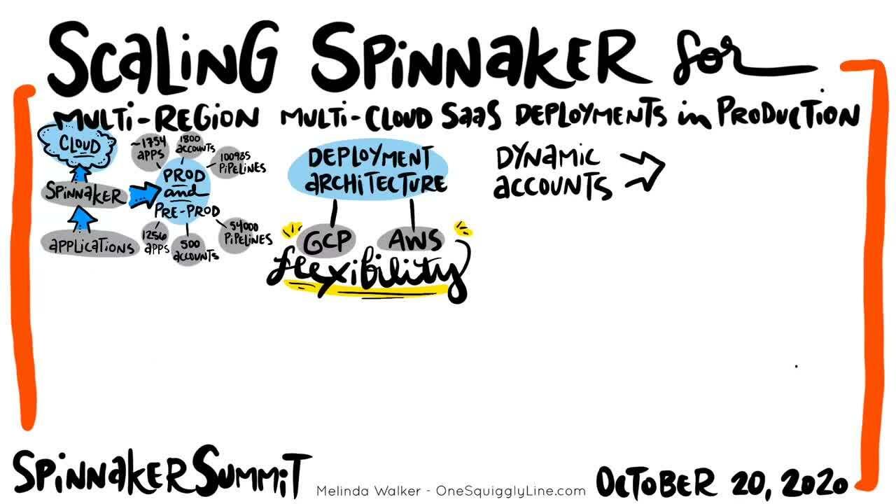 SpinnakerSummit__October20_ScalingSpinnaker-1