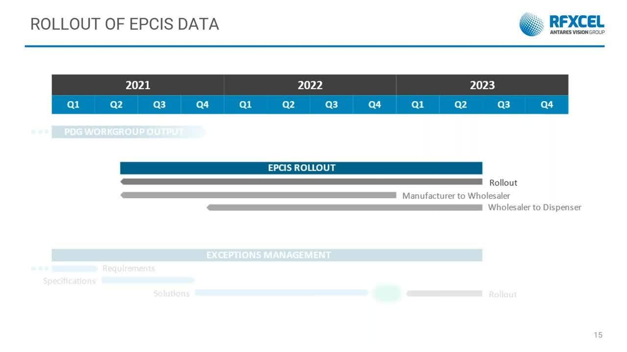 EPCIS_rfxcel's DSCSA 2023 Webinar Series