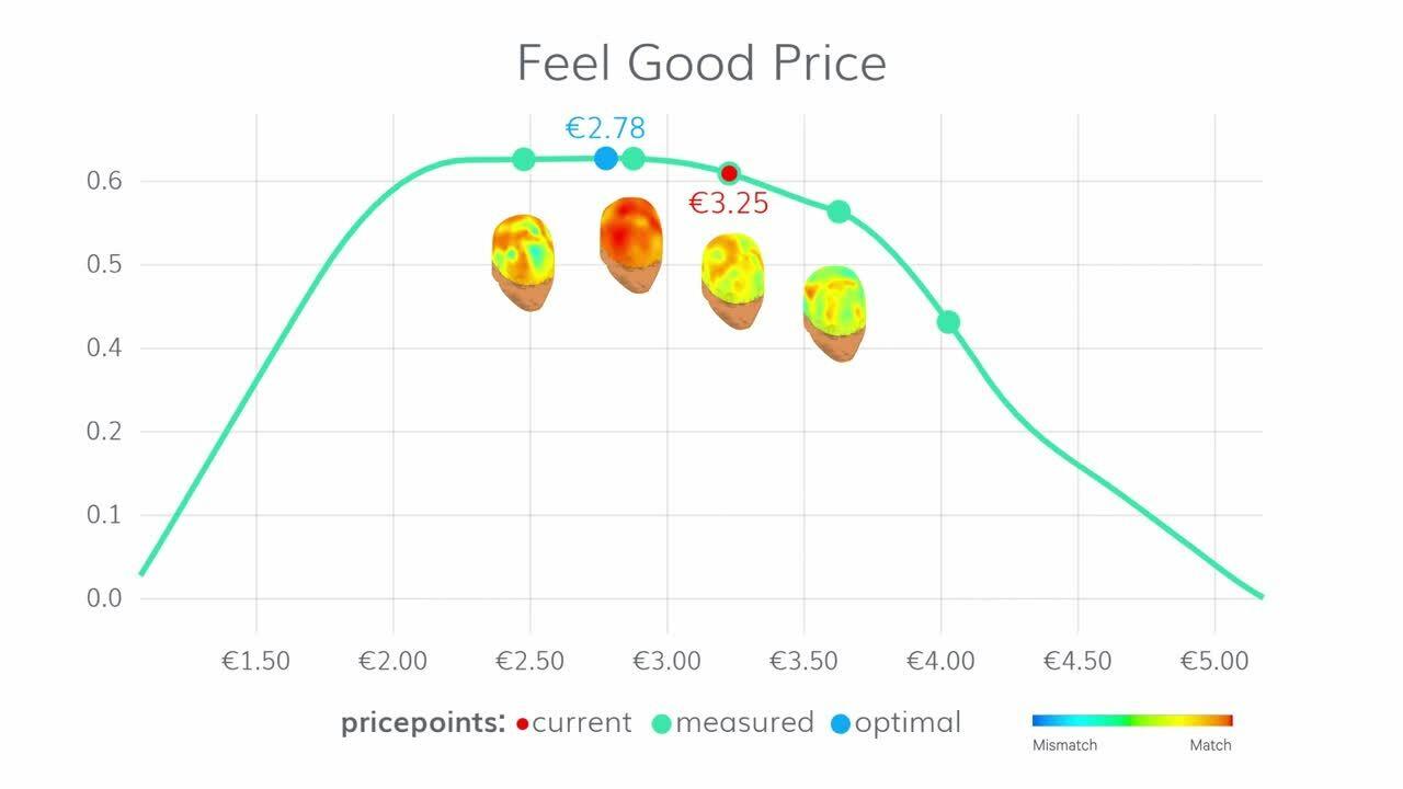 Feel Good Price animatie v3