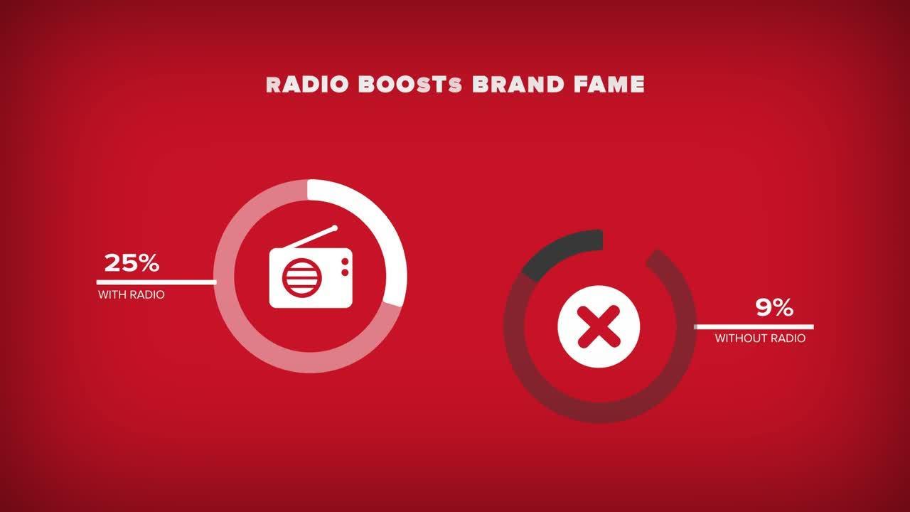 Brand fame