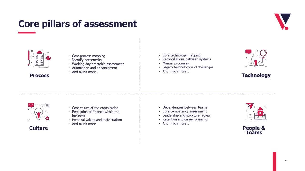 Finished Video 1 Assessing Your Finance Function