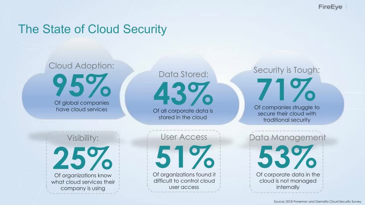 Cloud Cover: How Providers, Customers and Criminals Leverage the Cloud