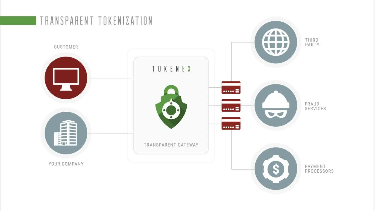 TG-Data Flow-CCT Blog