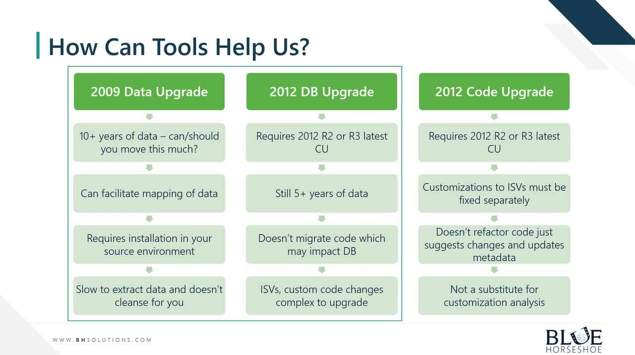 D365UpgradeSeries_4_DataConversionsRecommendations