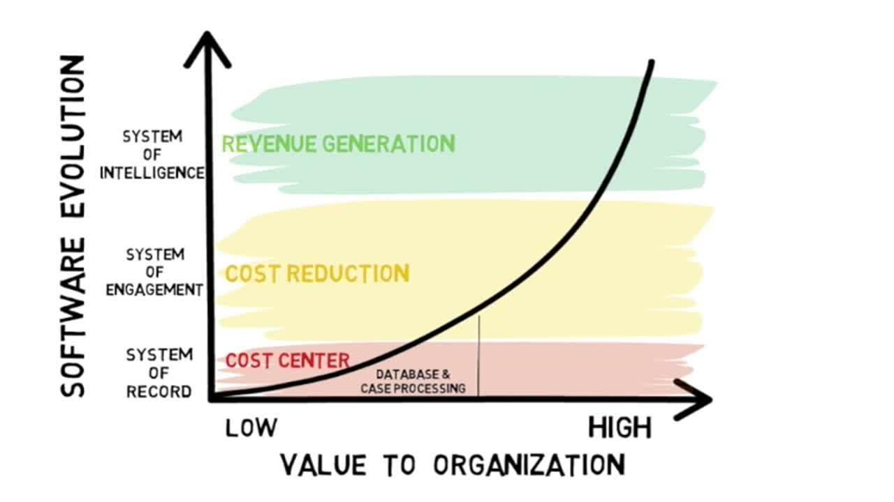 PV Evolution Chart