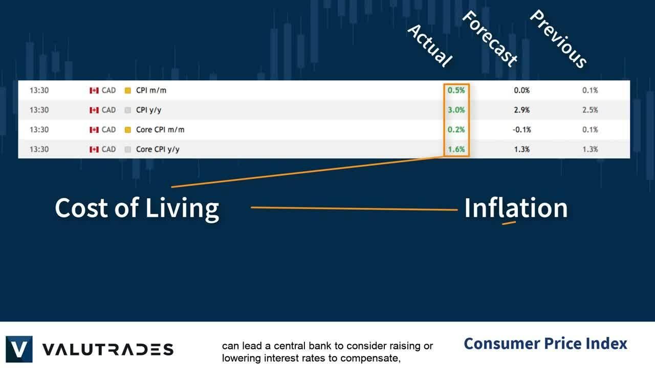 Economic Indicators_ Consumer Price Index (CPI)