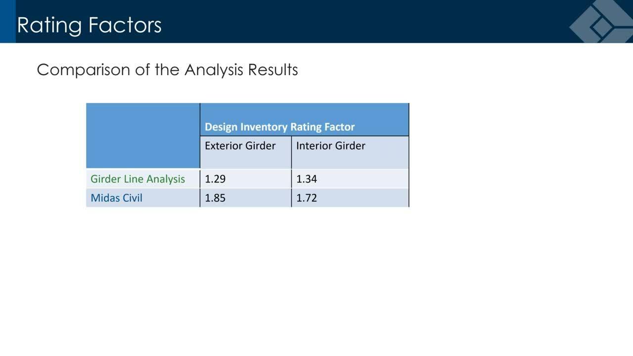 Midas Webinar - Refined Analysis for the Optimum Design & Load Rating of Local Bridges