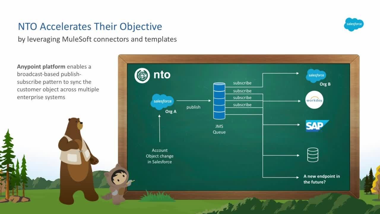 Dreamforce 2018: MuleSoft Anypoint Platform and Salesforce Connectivity Deep-Dive