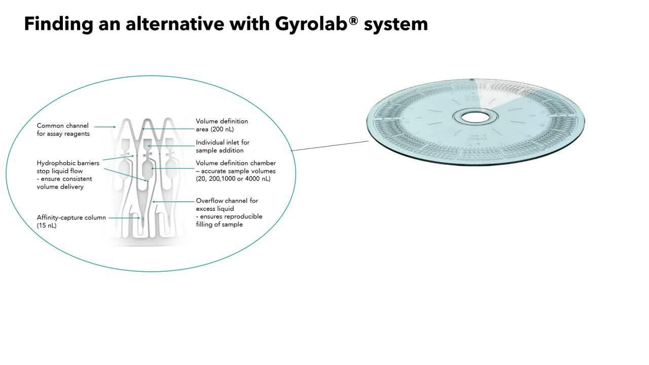 Gyroplex Panels