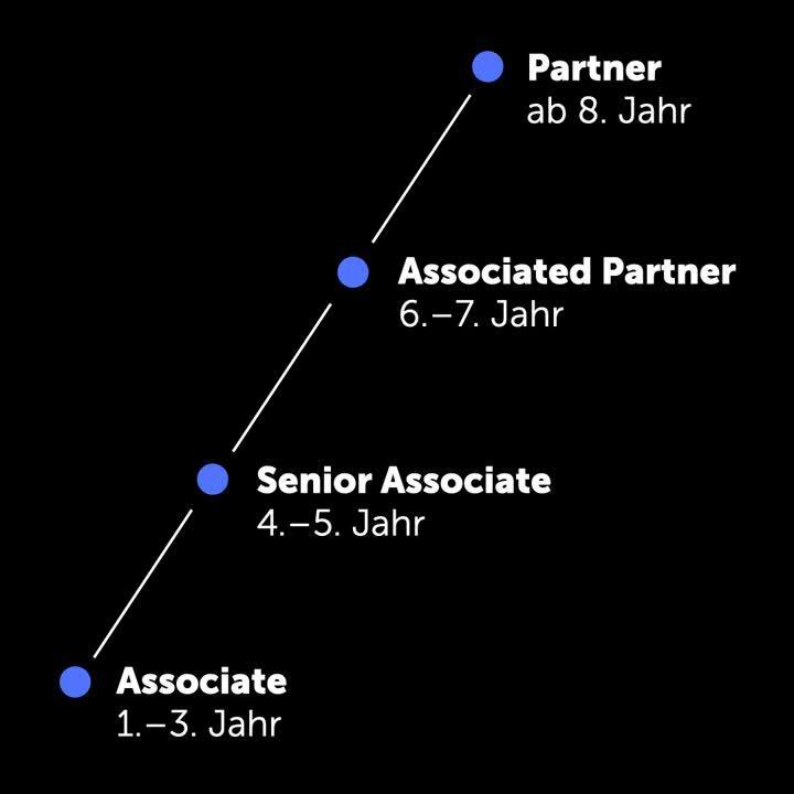 Associate_zu_Partner