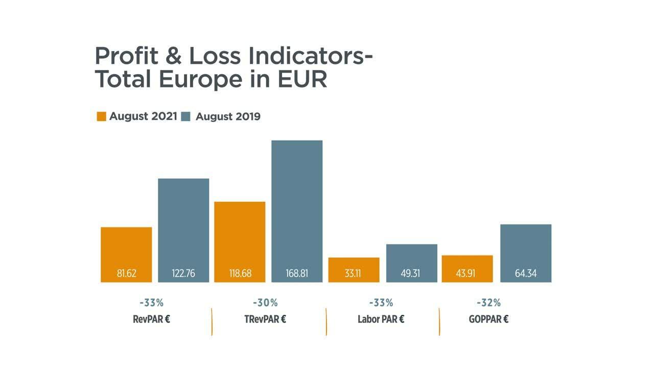 Europe P&L