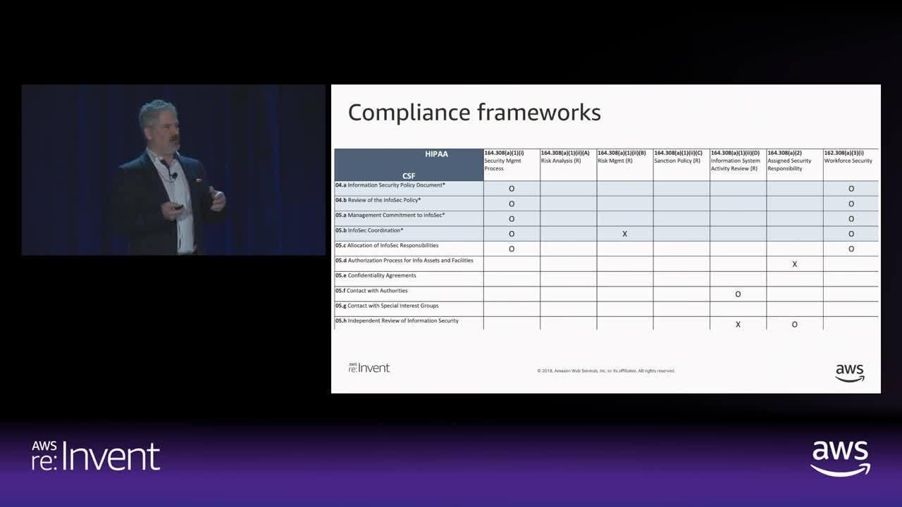 AWS-reinvent-compliance-framework