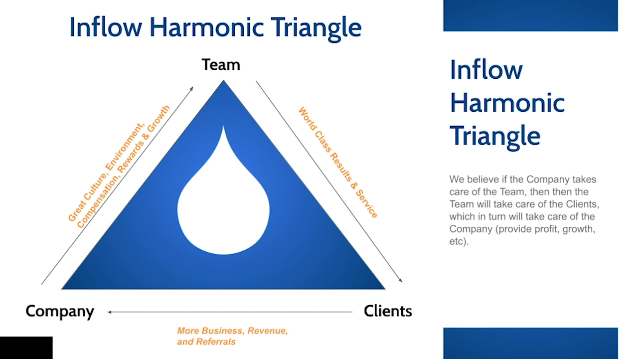 EP 50_ Exploring an Agency's Harmonic Triangle, with Mike Belasco
