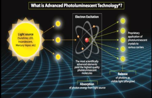 Photoluminescence Technology