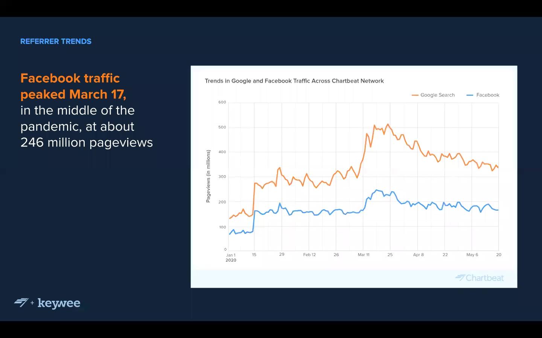 Keywee_Chartbeat_Decoding_Facebook_Traffic