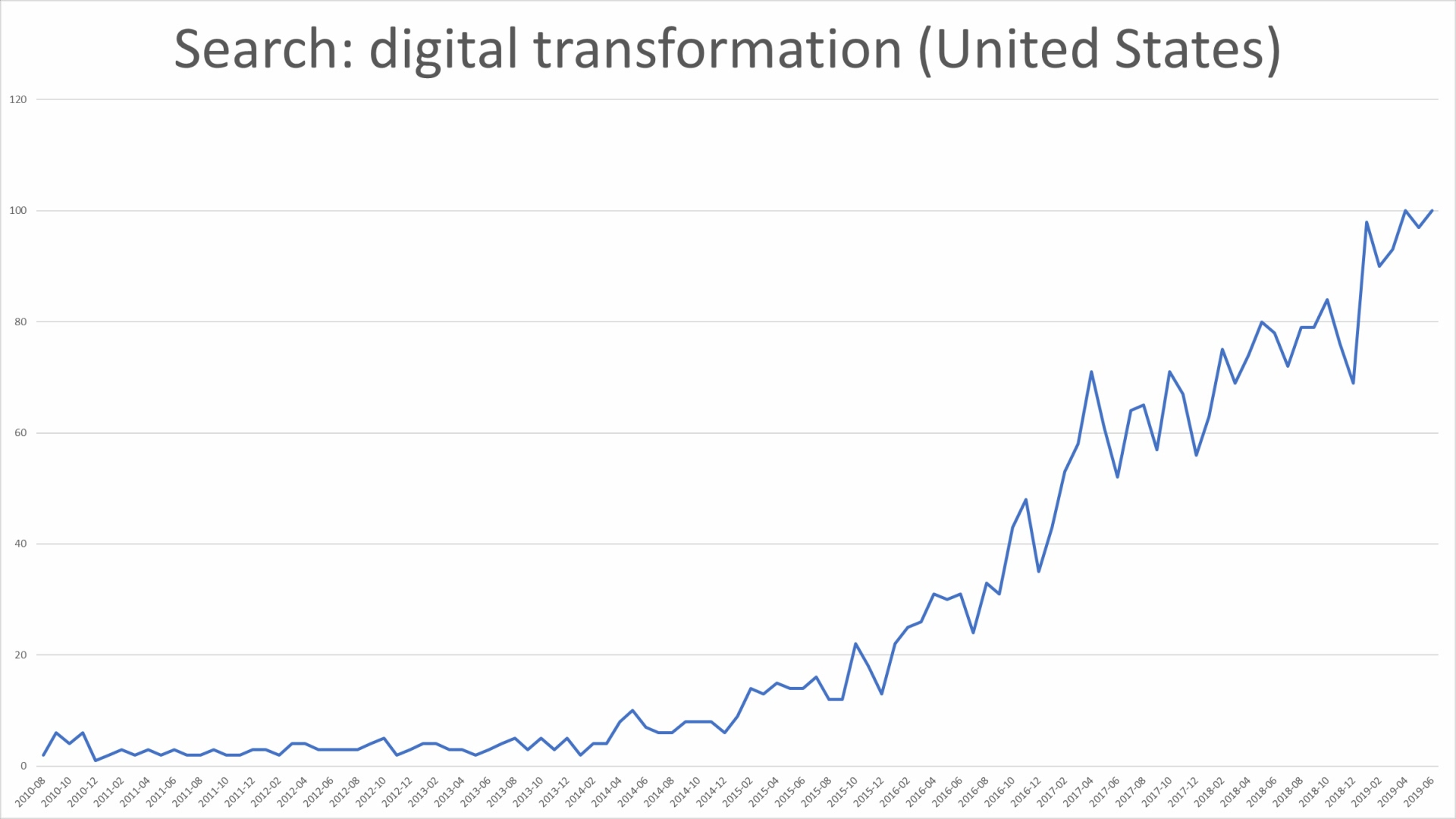 Digitial transformation