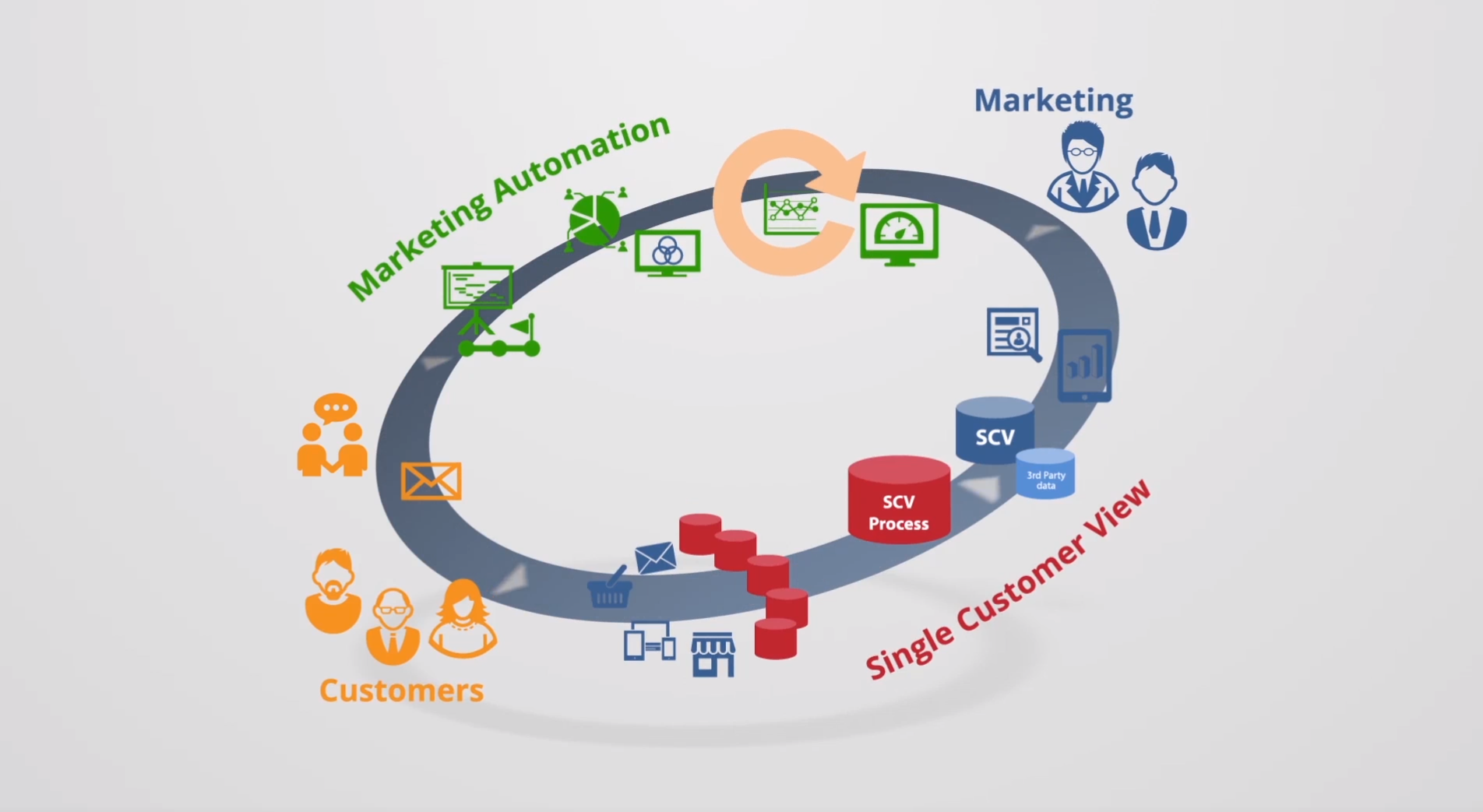 BlueVenn - Closed Loop Marketing v3