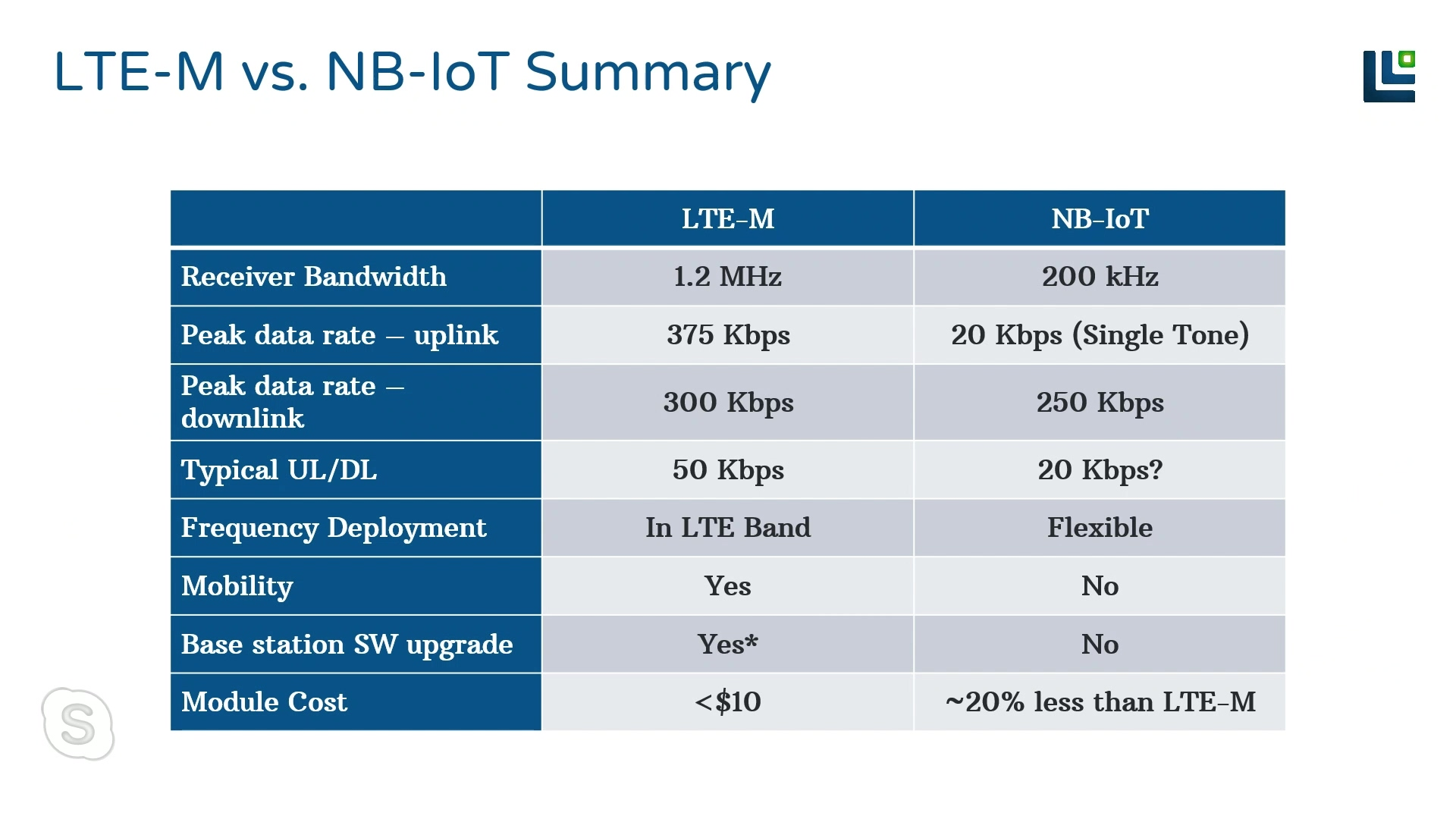 LTE-M and NB-IoT Webinar