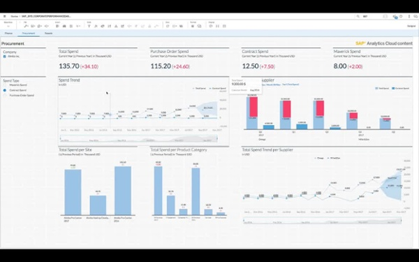 SAP Analytics Cloud Content for SAP Business ByDesign