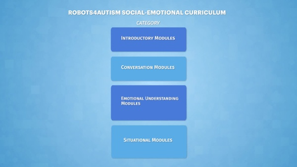 Robots4Autism_ Curriculum - The module hierarchy