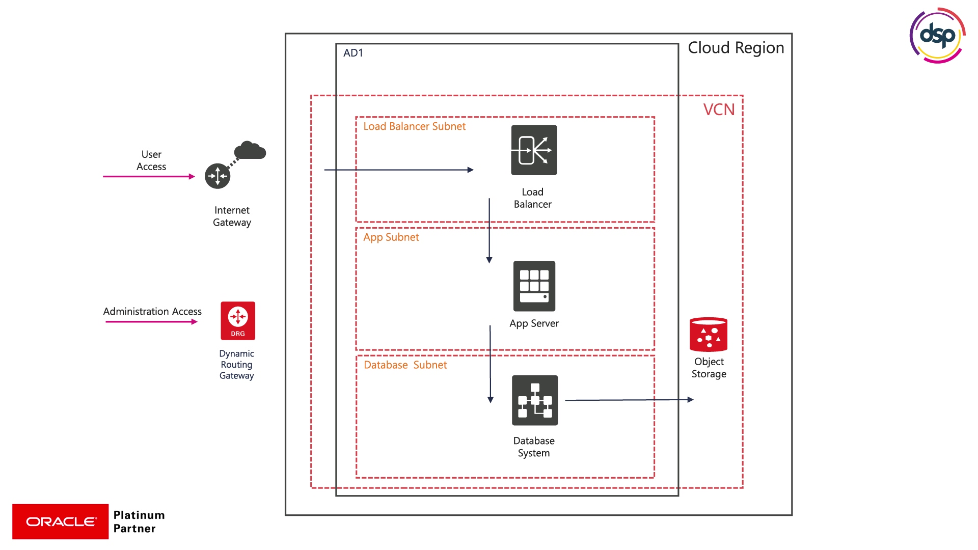 Oracle_Cloud_Migration_ROI_Animation