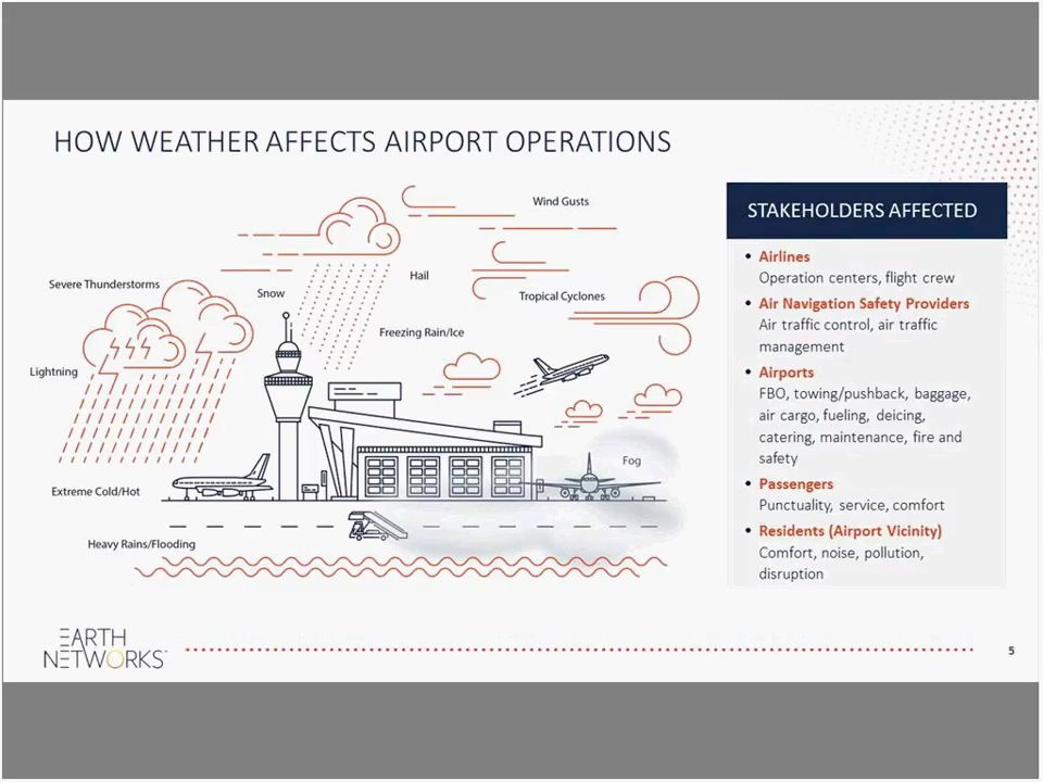 Best Practices in Severe Weather Safety for Airport Operations-1