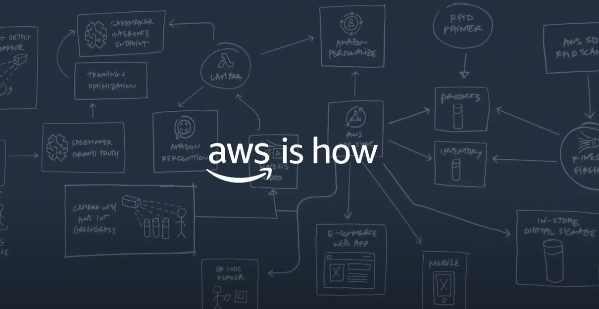 AWS Boundless - Retail