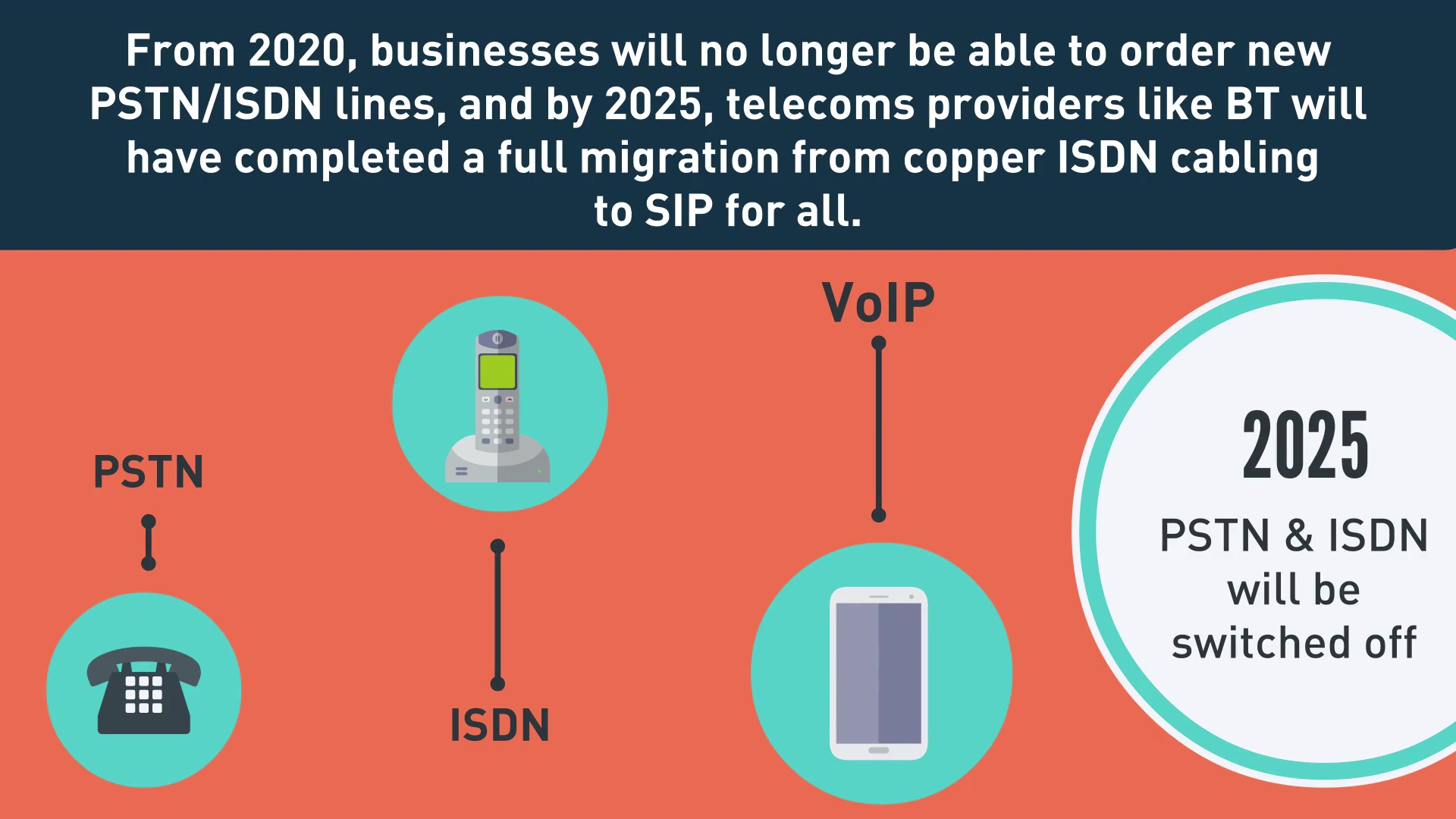 ISDN video infographic