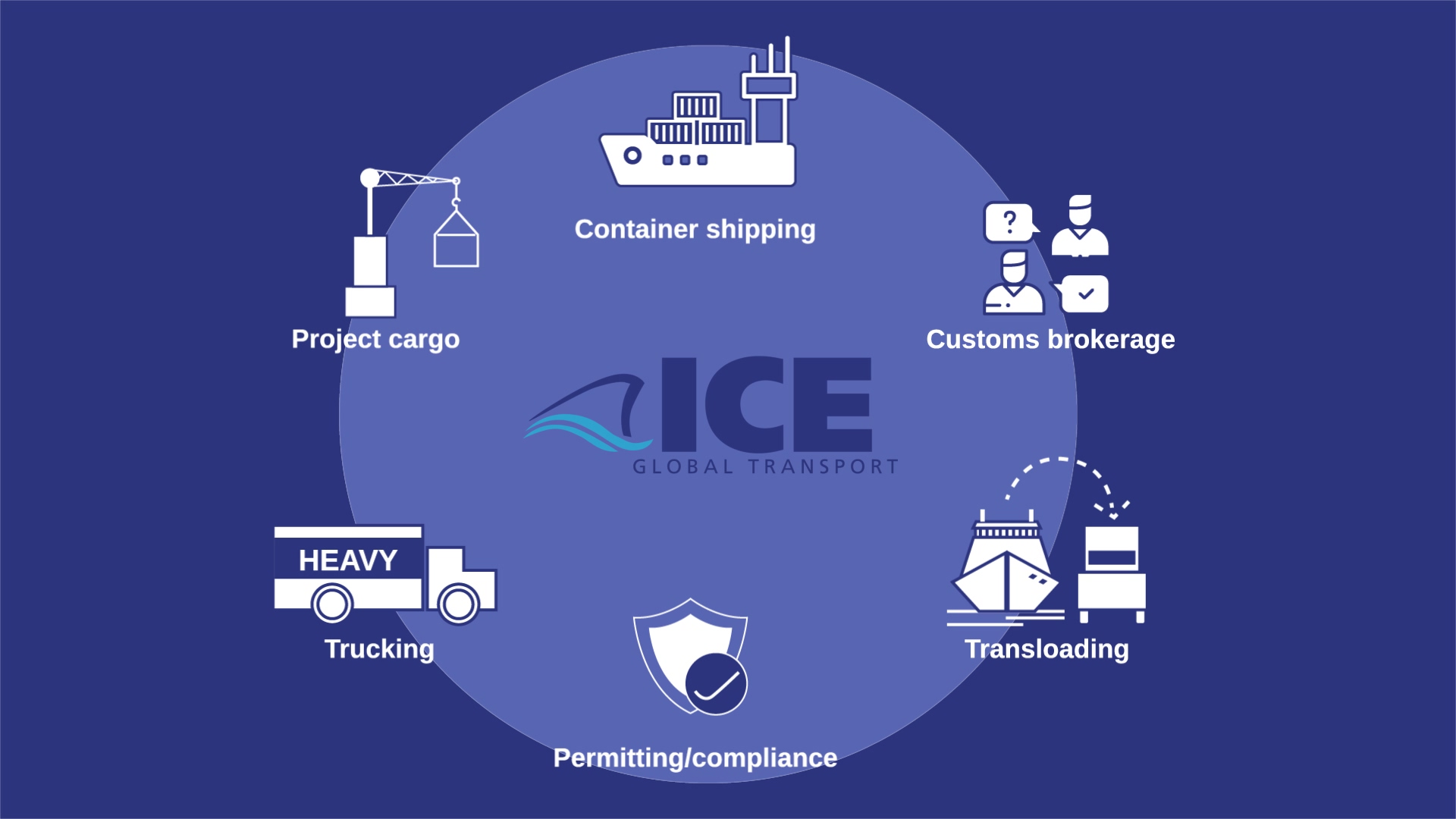 ICE-Transport-Video
