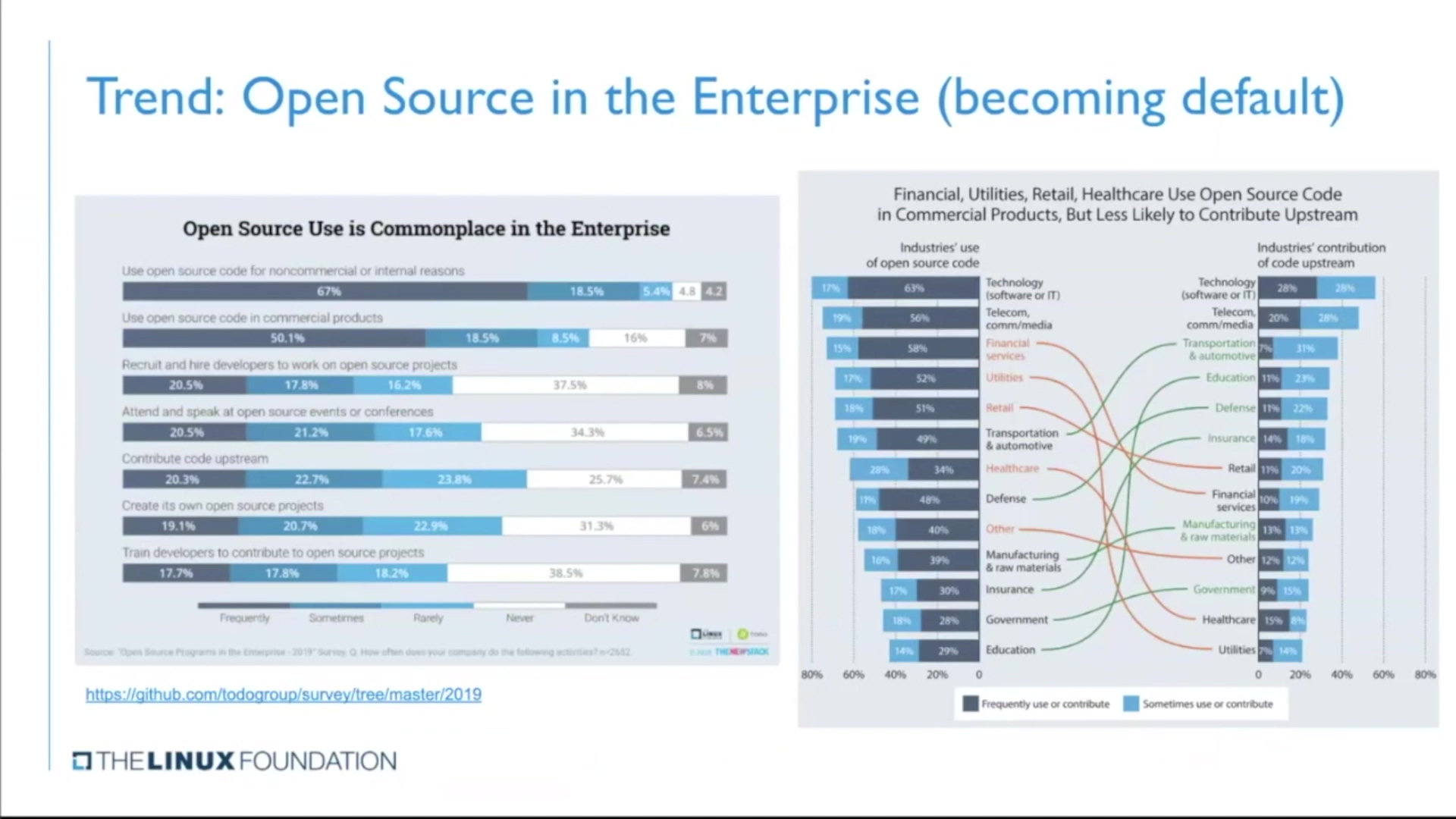 FINOS Open Source Readiness - Chris Aniszczyk May 2020