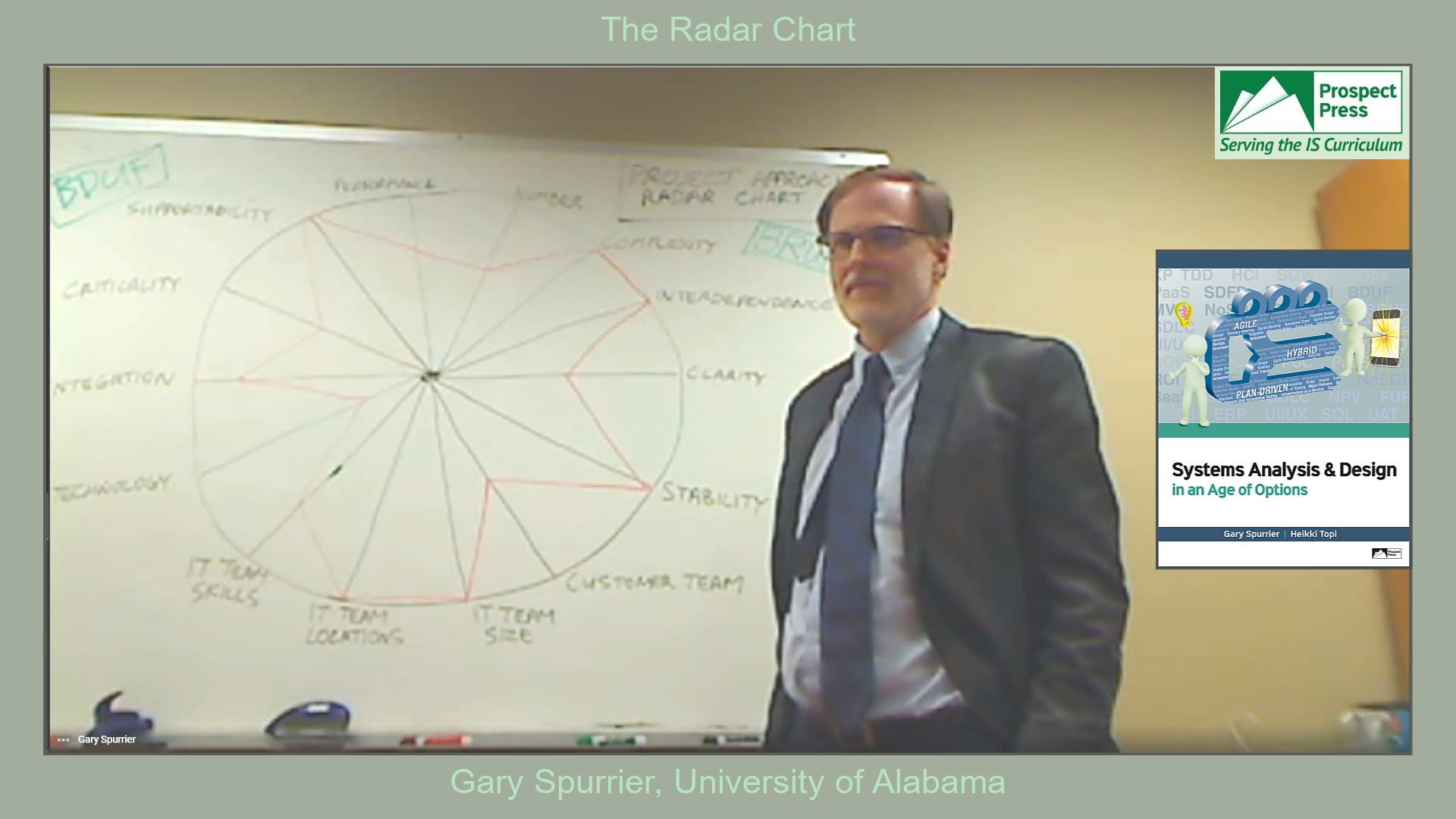 The Radar Chart
