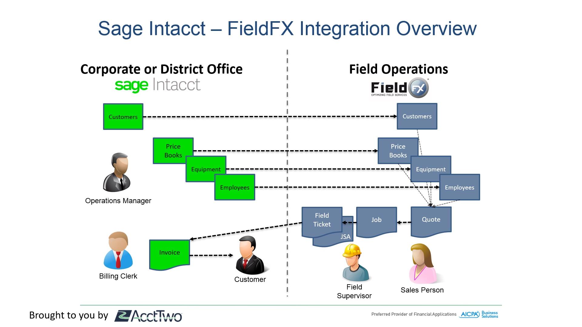 FieldFX SI Integration Slide3